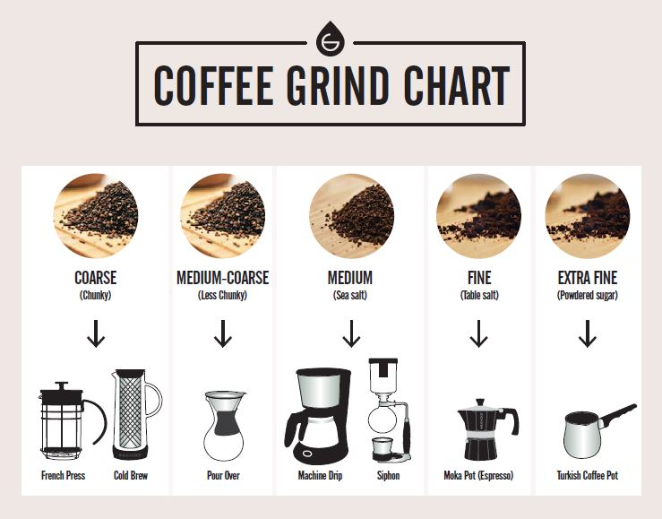 coffee grind chart grosche